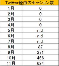 201511Twitter経由
