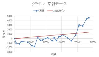 クラセレ収支推移 ~48000G