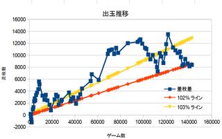 ディスクアップ累計データ140000