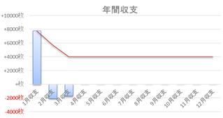 累計収支推移2017年3月