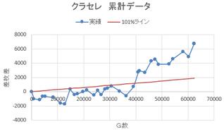 クラセレ収支推移 ~62000G