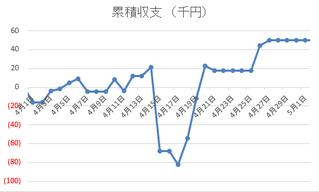 収支推移2017年4月