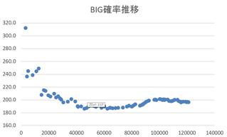 クラセレBIG確率推移 ~120000G