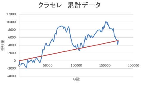 クラセレ収支推移 ~170000G