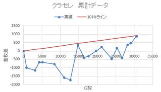 クラセレ収支推移 ~30000G
