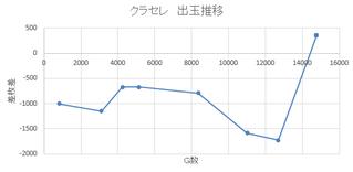クラセレ収支推移 ~15000G
