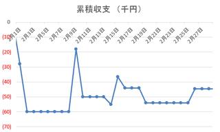 収支推移2017年2月