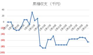 収支推移2017年5月