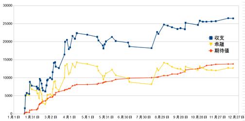 2013収支グラフ