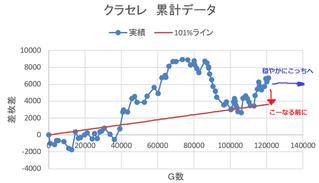 クラセレ収支推移 ~120000G