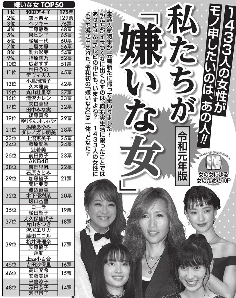 -2chまとめ-【週刊女性】 あなたの嫌いな女性芸能人は誰ですか?  今、日本でもっとも嫌われている女とは・・・10代〜70代の1433名の女性から回答★3