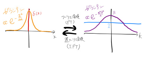 gaussian_Fourier