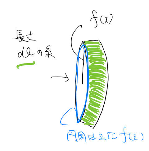 integral3