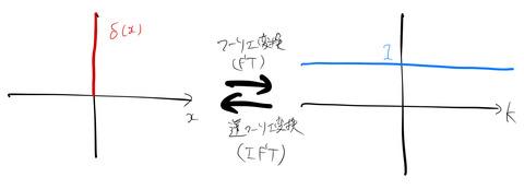 delta_Fourier