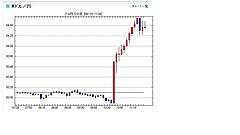 政府・日銀、6年半ぶり為替介入 15年ぶり円高水準で