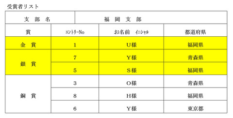 7福岡受賞者一覧