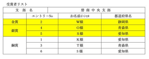 4碧南中央受賞者リスト