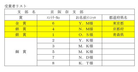2京阪奈受賞者リスト