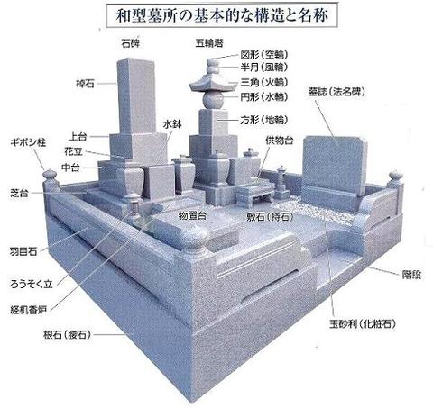 五輪塔位牌墓