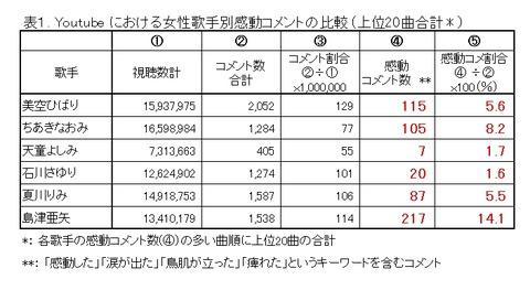 shimadu-table1R