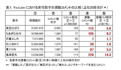 shimadu-table1