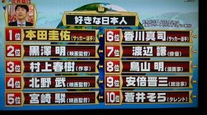 【サッカー】「好きな日本人」←本田がランキング1位?