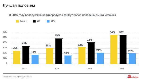 belrynok_diagramma_luchshaya_polovina