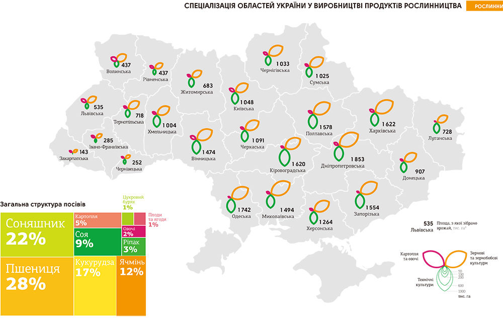 西ウクライナ=穀倉地帯というのはやめてほしい : ロシア・ウクライナ ...