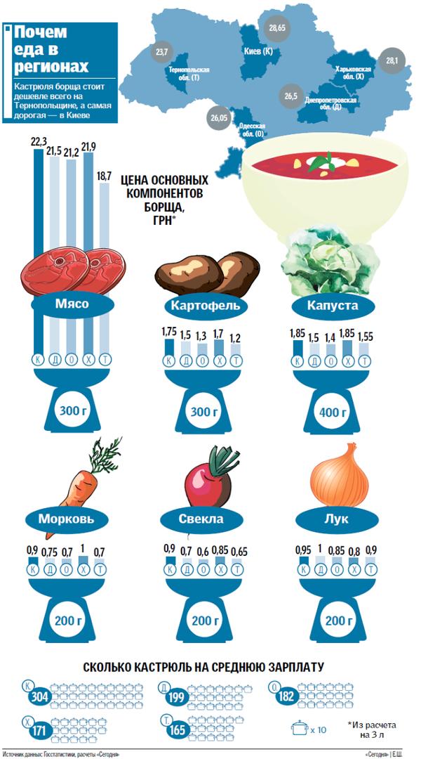 indeks-borshha-v-raznyx-regionax-ukrainy-infografika