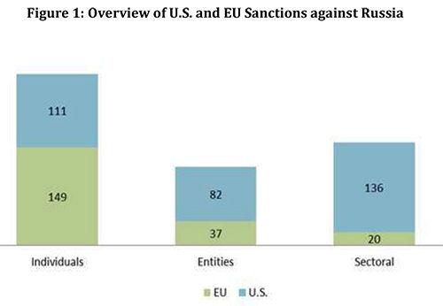 sanctions