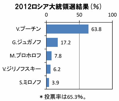 20120306results1