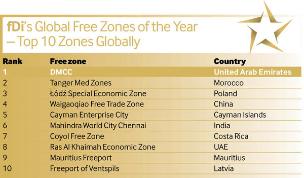 Top-10-free-zones_reference