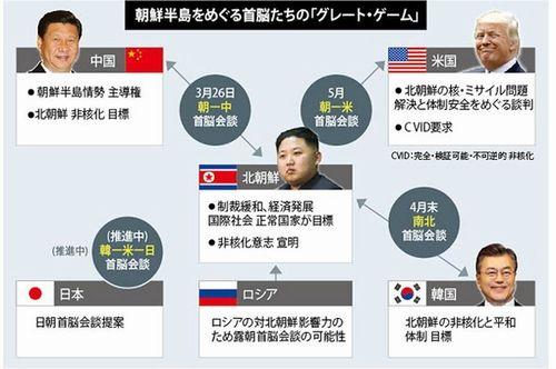 朝鮮半島を巡る「グレート・ゲーム」が始まった
