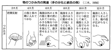 「巧緻運動 発達 手指」の画像検索結果