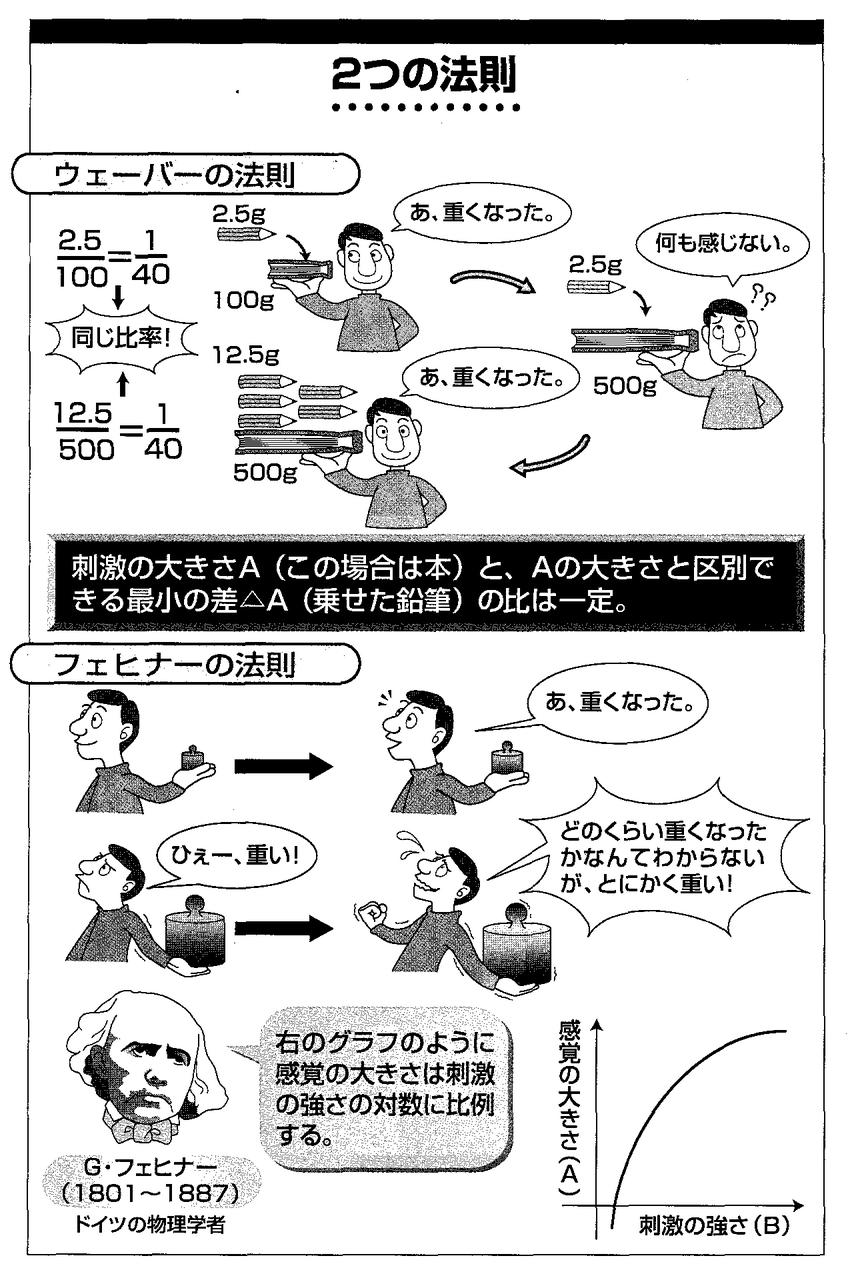 実験 の アルバート 坊や ワトソン,J.B.