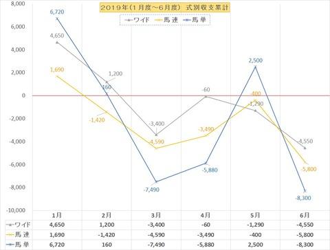 収支グラフ2019上半期BOX連W
