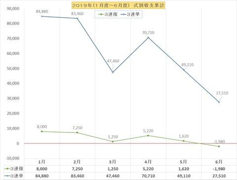 収支グラフ2019上半期三連