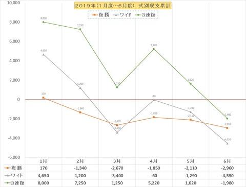 収支グラフ2019上半期BOX複W3複