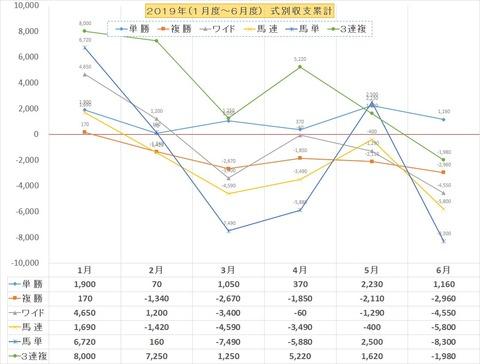 収支グラフ2019上半期BOX3単以外