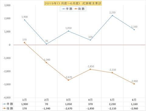 収支グラフ2019上半期BOX単複
