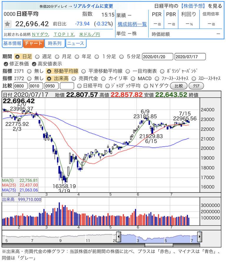 系列 株価 時 日経 平均 日経平均株価(225種)【0000】の株価時系列データ