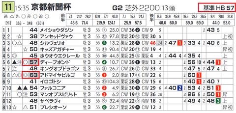 「基準ハイブリッド指数」京都新聞杯