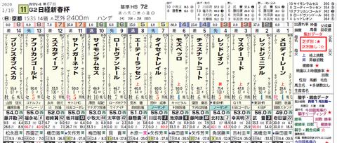 日経新春杯1