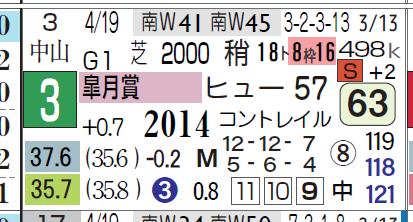 ガロアクリーク(皐月賞)