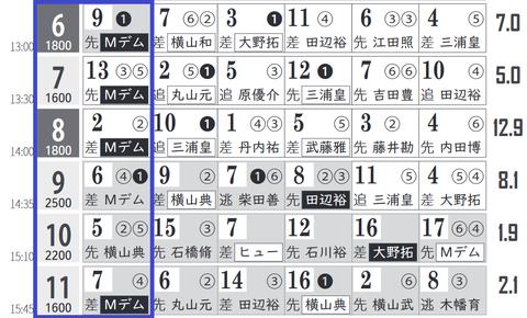 中山6R3