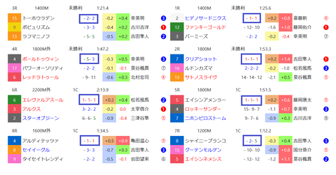 京都の馬場傾向2