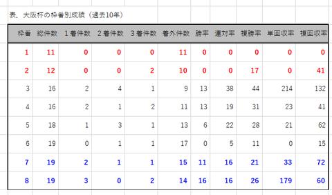 大阪杯の枠番別成績