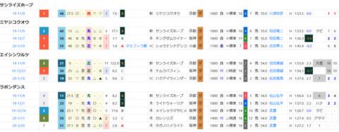 阪神6R4