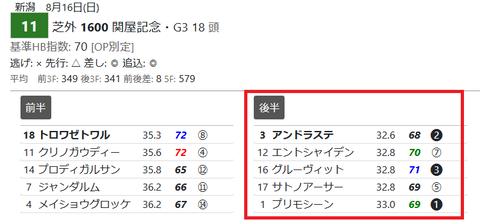 「HTML版3Fシート」関屋記念