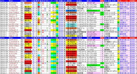 「データパック」目黒記念